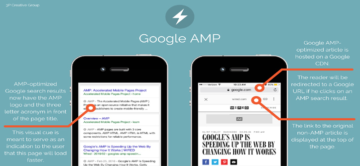 google accelerated mobile pages